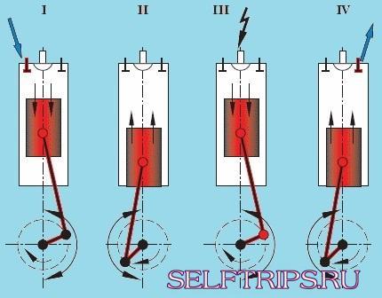 Сколько топлива расходует ДВС за один цикл?