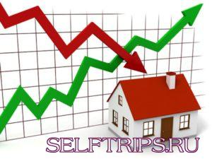 Как влияет стоимость ипотеки на доступность жилья?